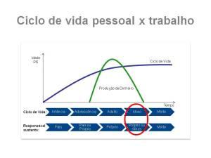 slide ciclo vida x $